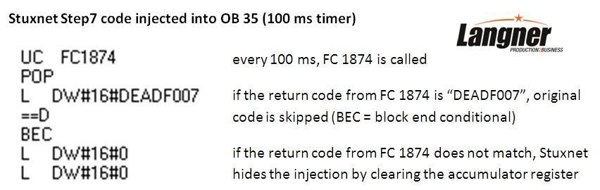 Documento detallado sobre Stuxnet - Symantec..