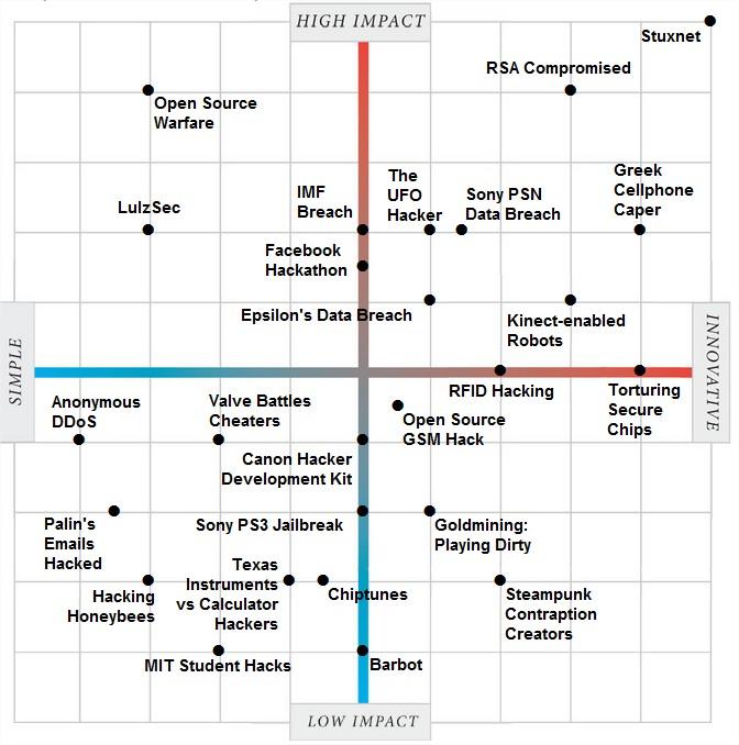 Matriz de Hacking